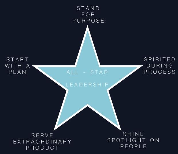 ALL-STAR_LEADERSHIP